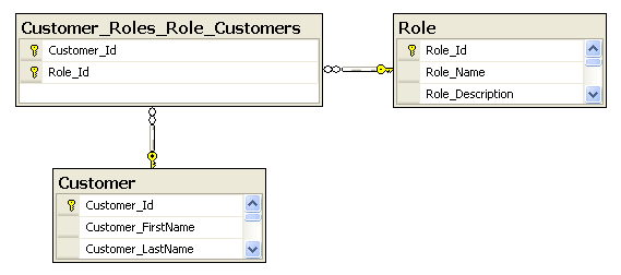 how to set relationship in sql